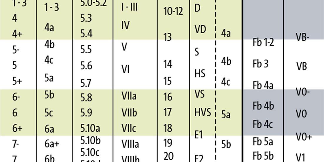 KL Schwierigkeitsgrade Tabelle Teaser