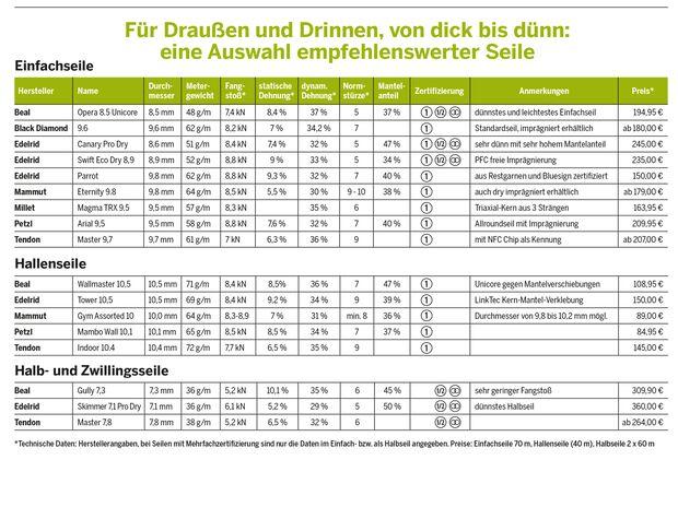 KL Tabelle Vergleich Kletterseile Kaufberatung technische Daten
