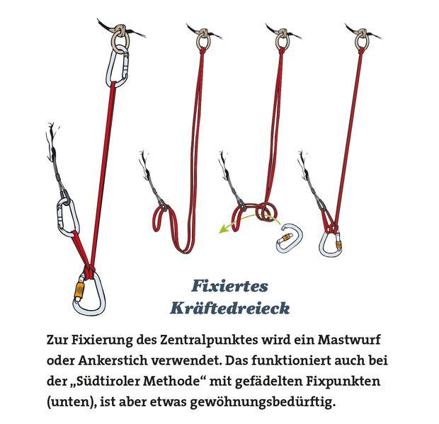 kl-alpinklettern-tipps-knowhow-serie-standplatz-fixiertes-kraeftedreieck