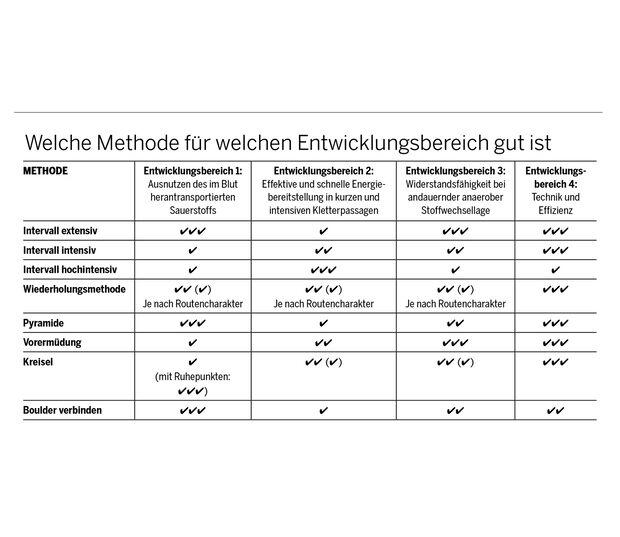 kl-klettern-ausdauer-training-methoden-tabelle (jpg)