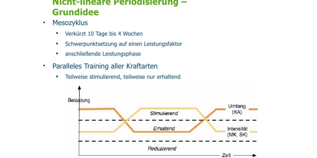 kl-klettertraining-trainings-periodisierung-koestermeyer-grundidee-slide-11 (jpg)