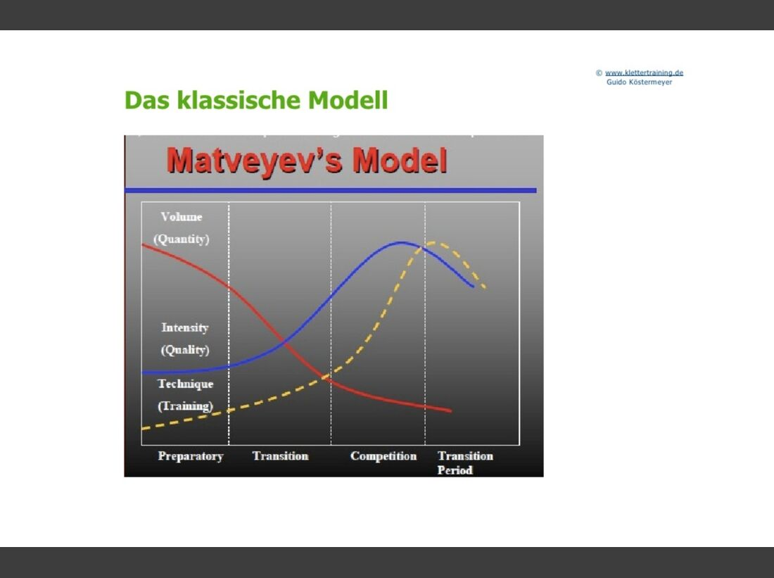 kl-klettertraining-trainings-periodisierung-koestermeyer-klassisches-modell-slide-8 (jpg)